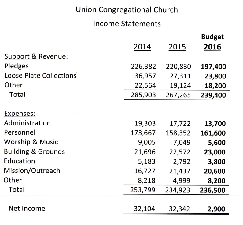 Church Income Statements